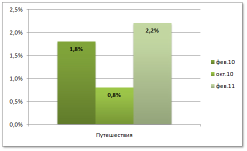 Что переводят в Интернете (февраль 2011). Путешествия