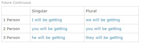 Подробные грамматические таблицы