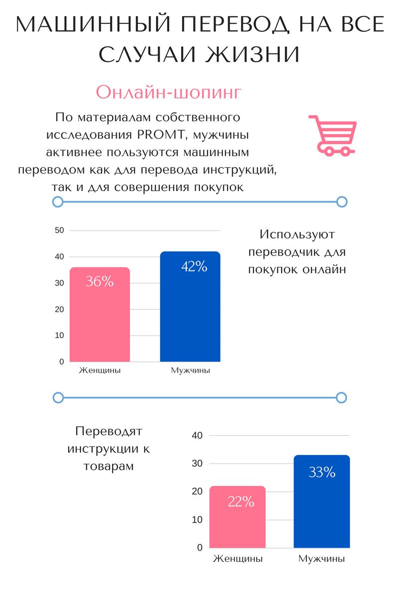 Переводчики помогают заниматься комфортным онлайн-шопингом и читать инструкции к товарам
