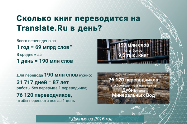 Сколько книг переводится на Translate.Ru